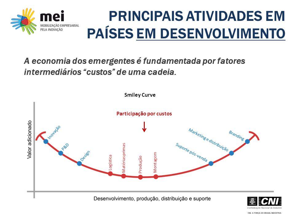 """PRINCIPAIS ATIVIDADES EM PAÍSES EM DESENVOLVIMENTO A economia dos emergentes é fundamentada por fatores intermediários """"custos"""" de uma cadeia. Partici"""