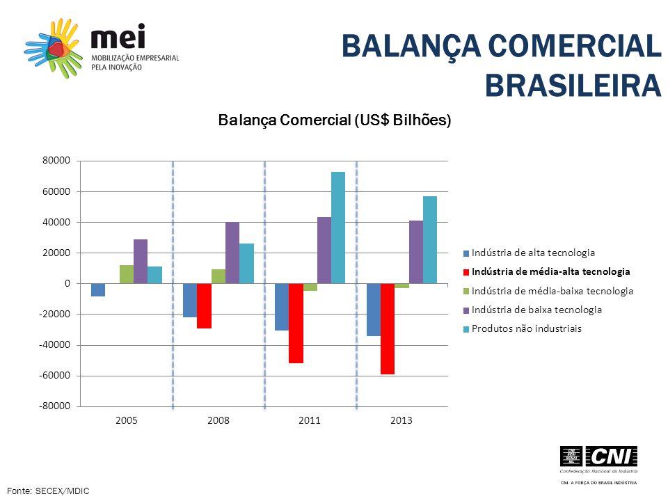 BALANÇA COMERCIAL BRASILEIRA Fonte: SECEX/MDIC Balança Comercial (US$ Bilhões)