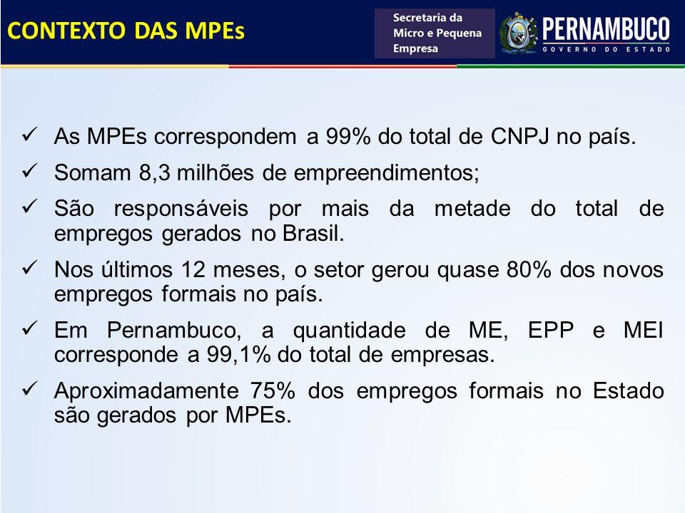 CONTEXTO DAS MPEs As MPEs correspondem a 99% do total de CNPJ no país. Somam 8,3 milhões de empreendimentos; São responsáveis por mais da metade do to