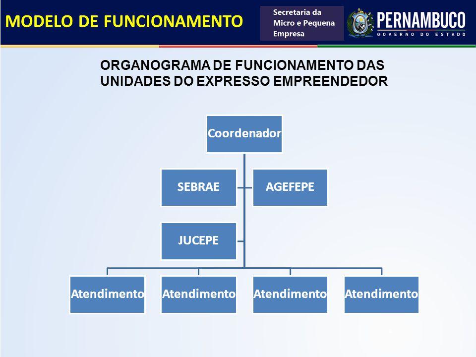 MODELO DE FUNCIONAMENTO SISTEMA DE ATENDIMENTO * Software LIVRE já utilizado pela PERPART e Expresso Cidadão