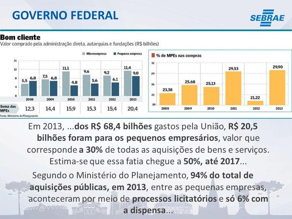 GOVERNO FEDERAL Em 2013,...dos R$ 68,4 bilhões gastos pela União, R$ 20,5 bilhões foram para os pequenos empresários, valor que corresponde a 30% de todas as aquisições de bens e serviços.