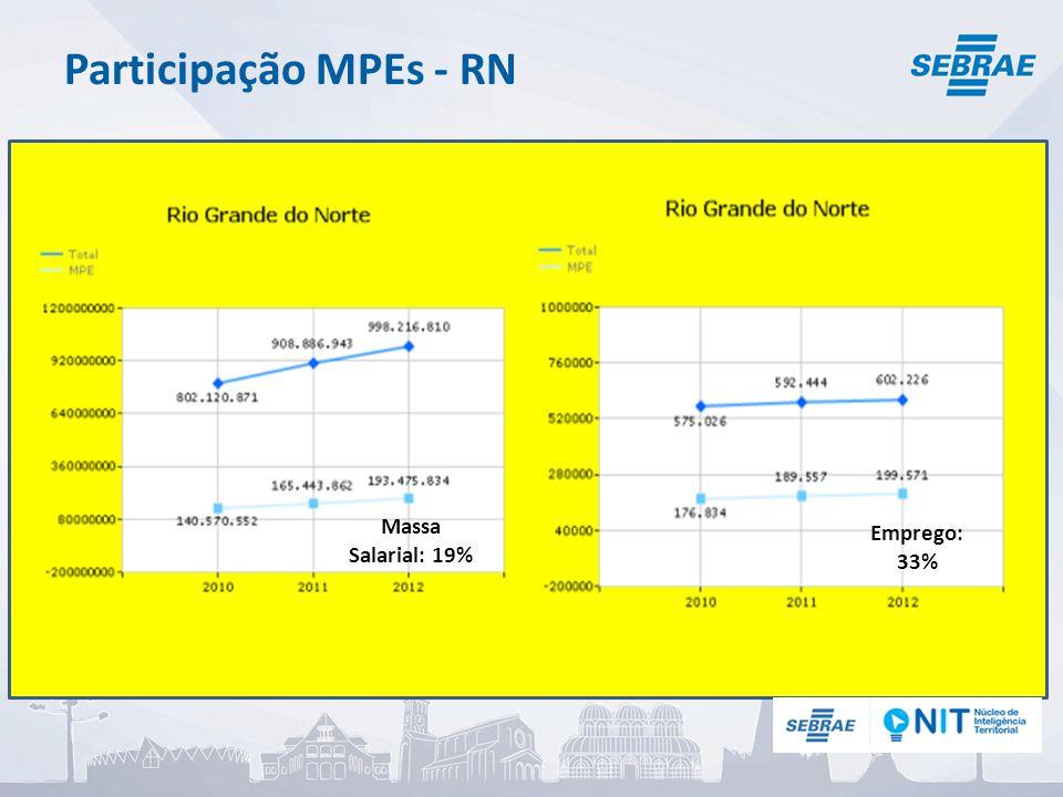 Participação MPEs - RN Emprego: 33% Massa Salarial: 19%