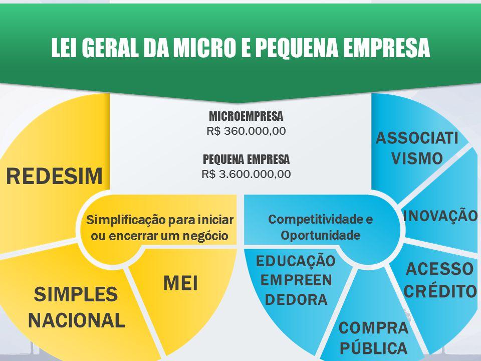 Simplificação para iniciar ou encerrar um negócio Competitividade e Oportunidade LEI GERAL DA MICRO E PEQUENA EMPRESA REDESIM COMPRA PÚBLICA ASSOCIATI VISMO ACESSO CRÉDITO INOVAÇÃO EDUCAÇÃO EMPREEN DEDORA MICROEMPRESA R$ 360.000,00 PEQUENA EMPRESA R$ 3.600.000,00 SIMPLES NACIONAL MEI
