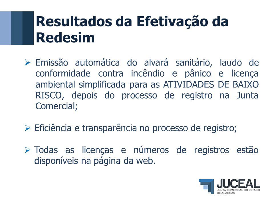 Resultados da Efetivação da Redesim  Emissão automática do alvará sanitário, laudo de conformidade contra incêndio e pânico e licença ambiental simpl
