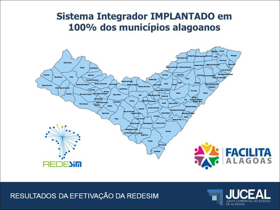 RESULTADOS DA EFETIVAÇÃO DA REDESIM Sistema Integrador IMPLANTADO em 100% dos municípios alagoanos