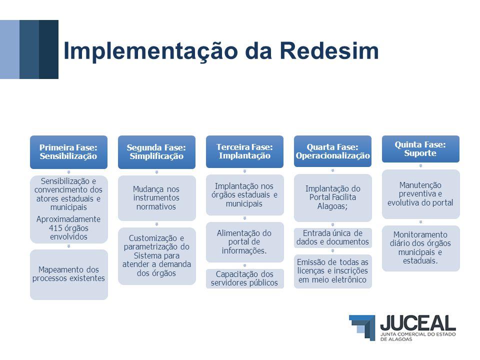 Implementação da Redesim Primeira Fase: Sensibilização Sensibilização e convencimento dos atores estaduais e municipais Aproximadamente 415 órgãos env