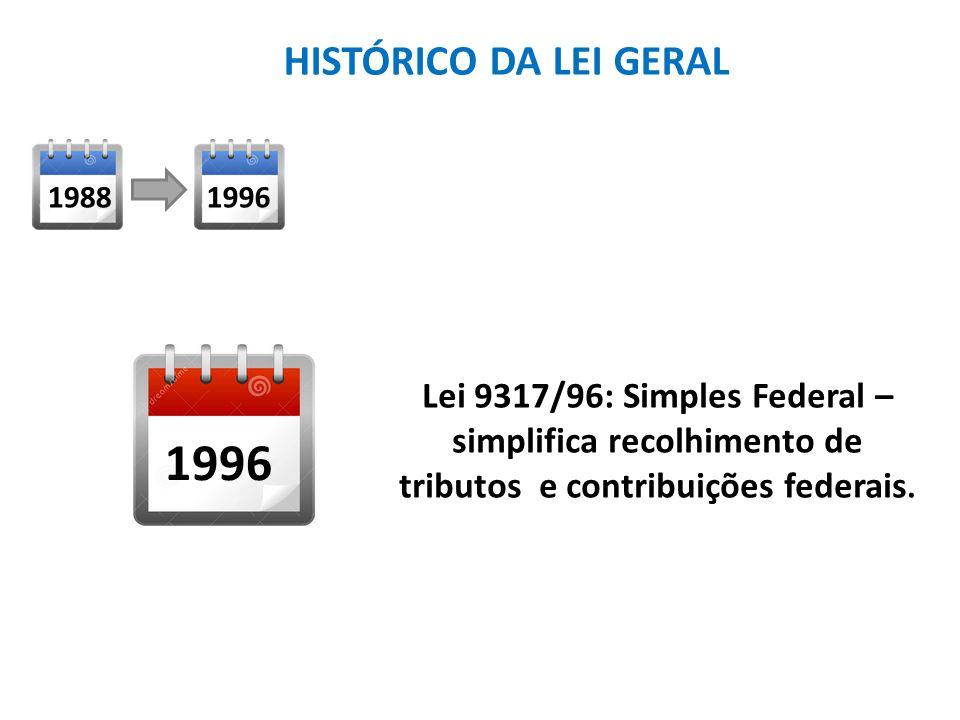 Lei 9317/96: Simples Federal – simplifica recolhimento de tributos e contribuições federais.