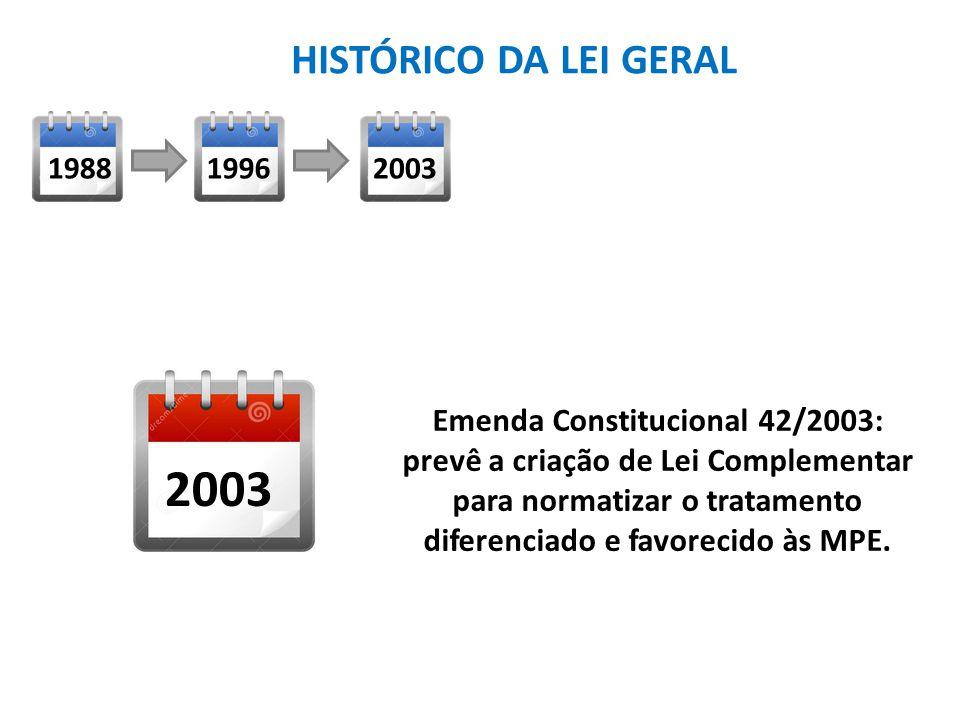 Emenda Constitucional 42/2003: prevê a criação de Lei Complementar para normatizar o tratamento diferenciado e favorecido às MPE.