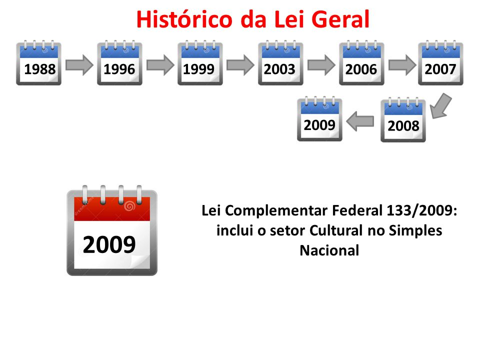 Lei Complementar Federal 133/2009: inclui o setor Cultural no Simples Nacional 2009 19882007 2006 200319991996 2009 2008 Histórico da Lei Geral