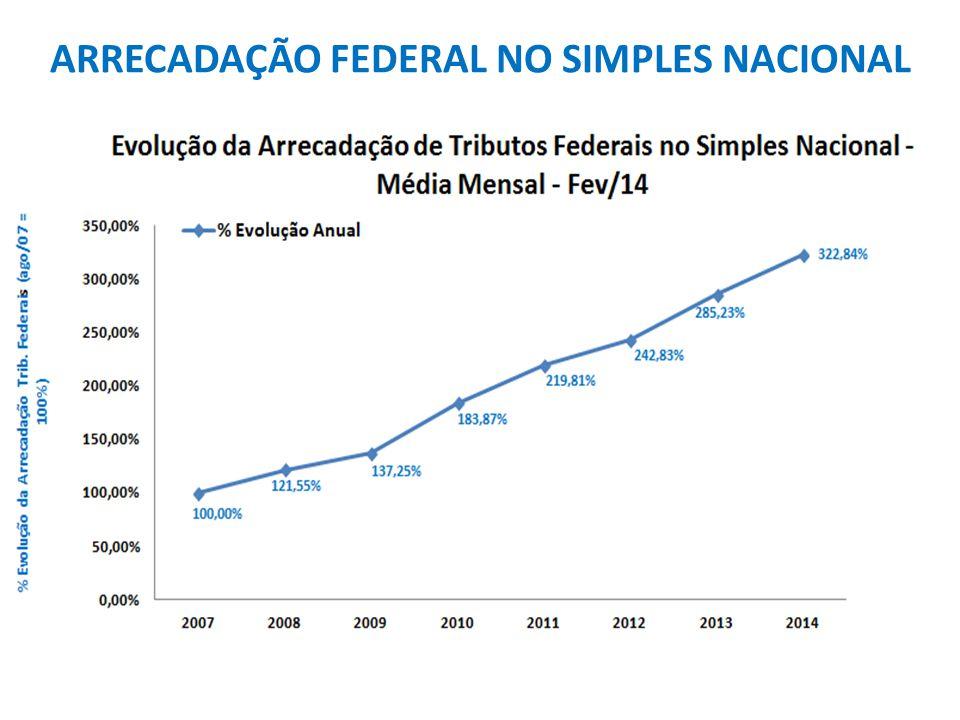 ARRECADAÇÃO FEDERAL NO SIMPLES NACIONAL
