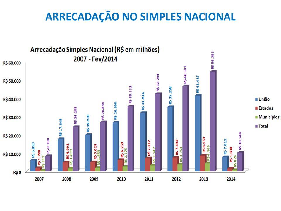 ARRECADAÇÃO NO SIMPLES NACIONAL