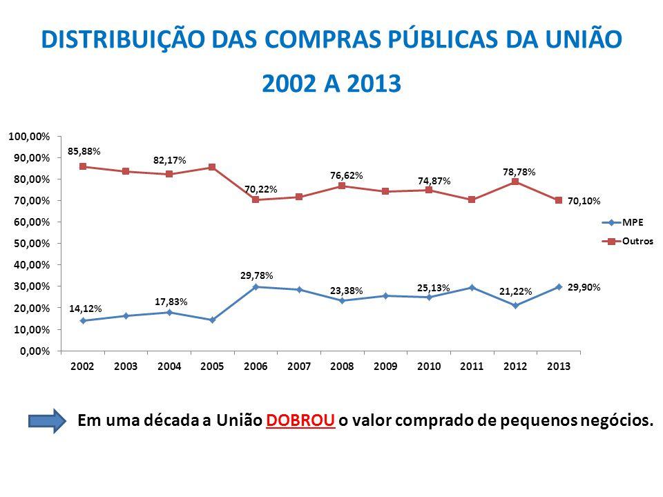 DISTRIBUIÇÃO DAS COMPRAS PÚBLICAS DA UNIÃO 2002 A 2013 Em uma década a União DOBROU o valor comprado de pequenos negócios.