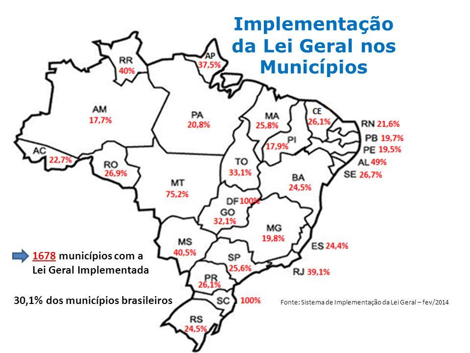 Implementação da Lei Geral nos Municípios 1678 municípios com a Lei Geral Implementada 30,1% dos municípios brasileiros Fonte: Sistema de Implementação da Lei Geral – fev/2014