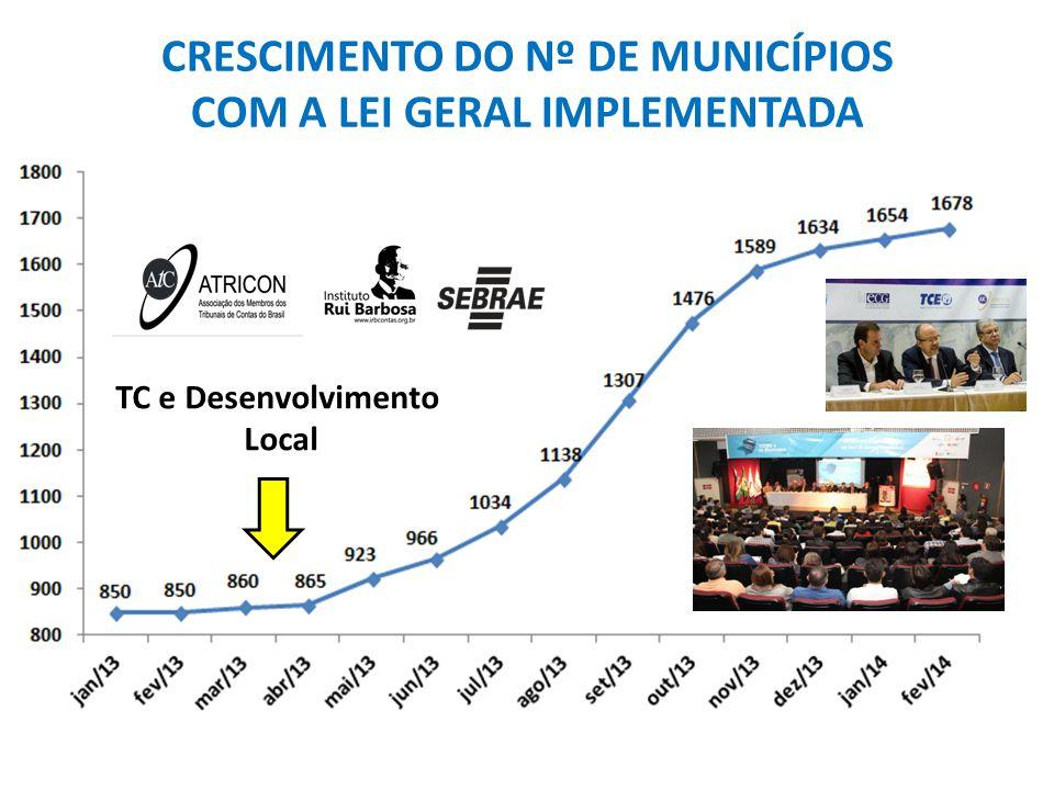 TC e Desenvolvimento Local CRESCIMENTO DO Nº DE MUNICÍPIOS COM A LEI GERAL IMPLEMENTADA