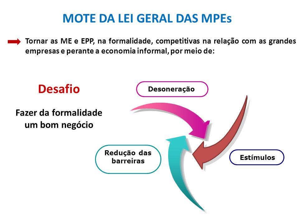 MOTE DA LEI GERAL DAS MPEs Redução das barreiras Desoneração Tornar as ME e EPP, na formalidade, competitivas na relação com as grandes empresas e perante a economia informal, por meio de: Estímulos Desafio Fazer da formalidade um bom negócio