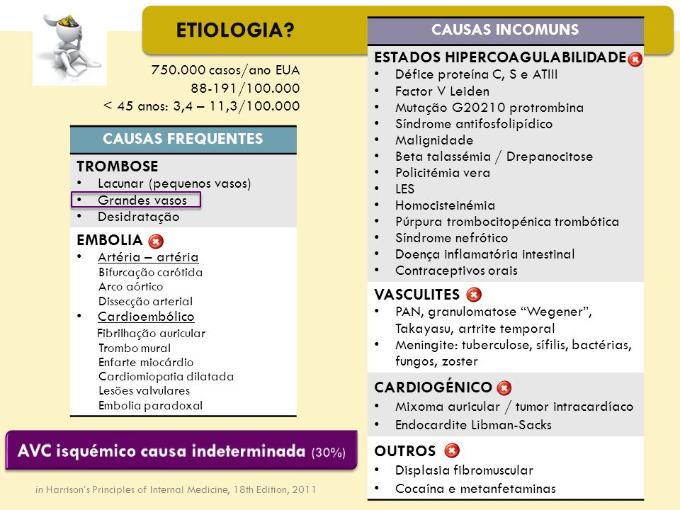 ETIOLOGIA? 750.000 casos/ano EUA 88-191/100.000 < 45 anos: 3,4 – 11,3/100.000 in Harrison's Principles of Internal Medicine, 18th Edition, 2011 CAUSAS