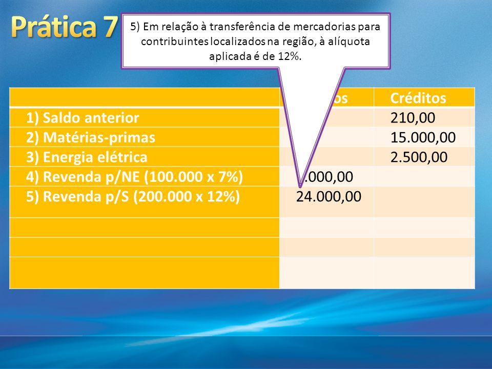 DébitosCréditos 1) Saldo anterior210,00 2) Matérias-primas15.000,00 3) Energia elétrica2.500,00 4) Revenda p/NE (100.000 x 7%)7.000,00 5) Revenda p/S