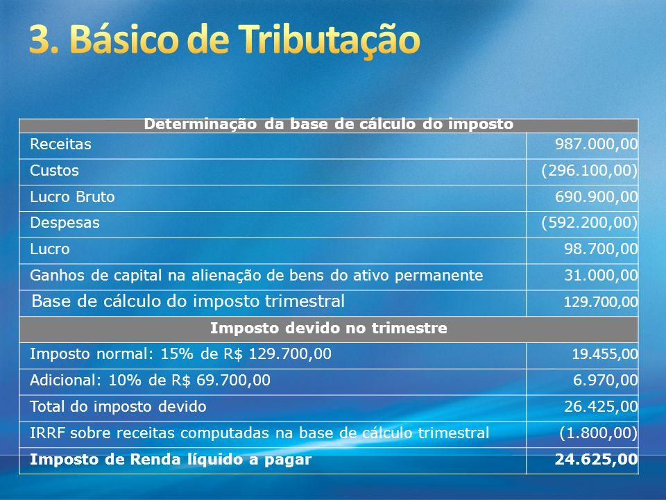 Determinação da base de cálculo do imposto Receitas987.000,00 Custos(296.100,00) Lucro Bruto690.900,00 Despesas(592.200,00) Lucro98.700,00 Ganhos de c