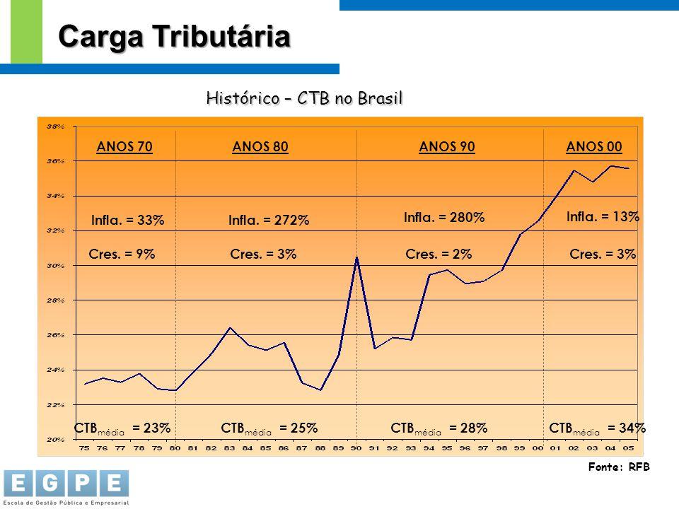 Fonte: RFB ANOS 80ANOS 70ANOS 90ANOS 00 Infla. = 272% Cres. = 3% Infla. = 33% Cres. = 9% Infla. = 280% Infla. = 13% Cres. = 2%Cres. = 3% CTB média = 2