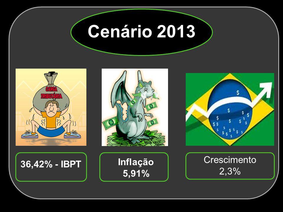 Cenário 2013 36,42% - IBPT Inflação 5,91% Crescimento 2,3%