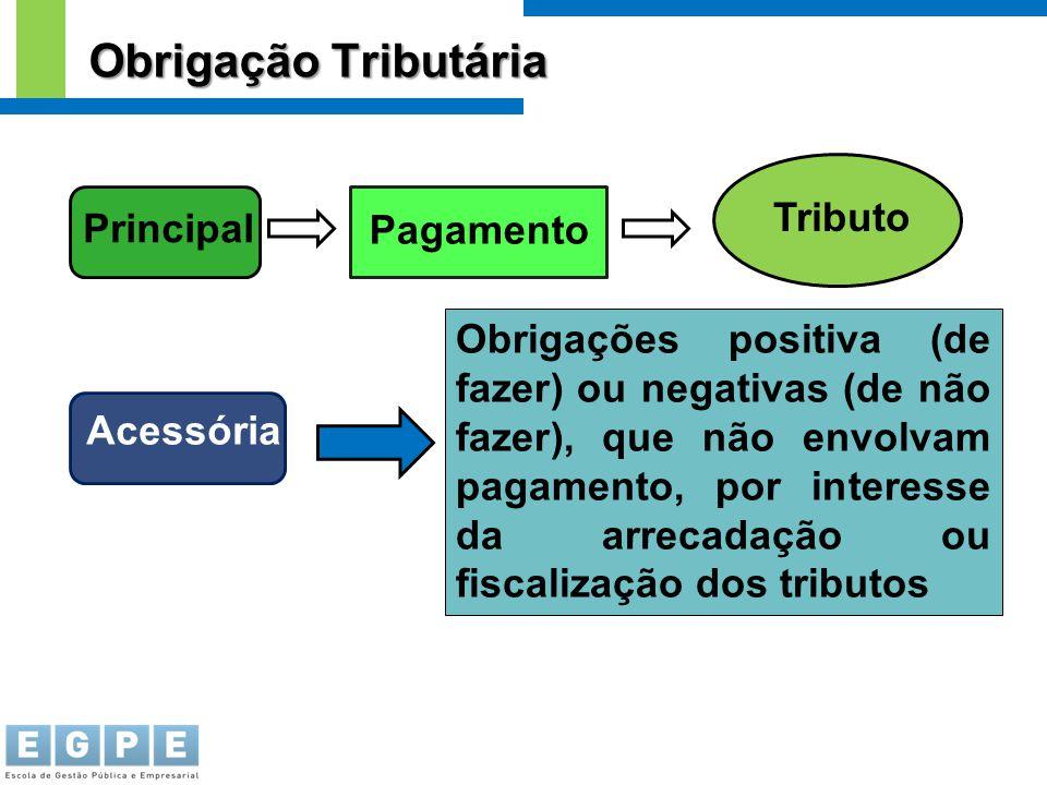 Principal Pagamento Tributo Acessória Obrigações positiva (de fazer) ou negativas (de não fazer), que não envolvam pagamento, por interesse da arrecad