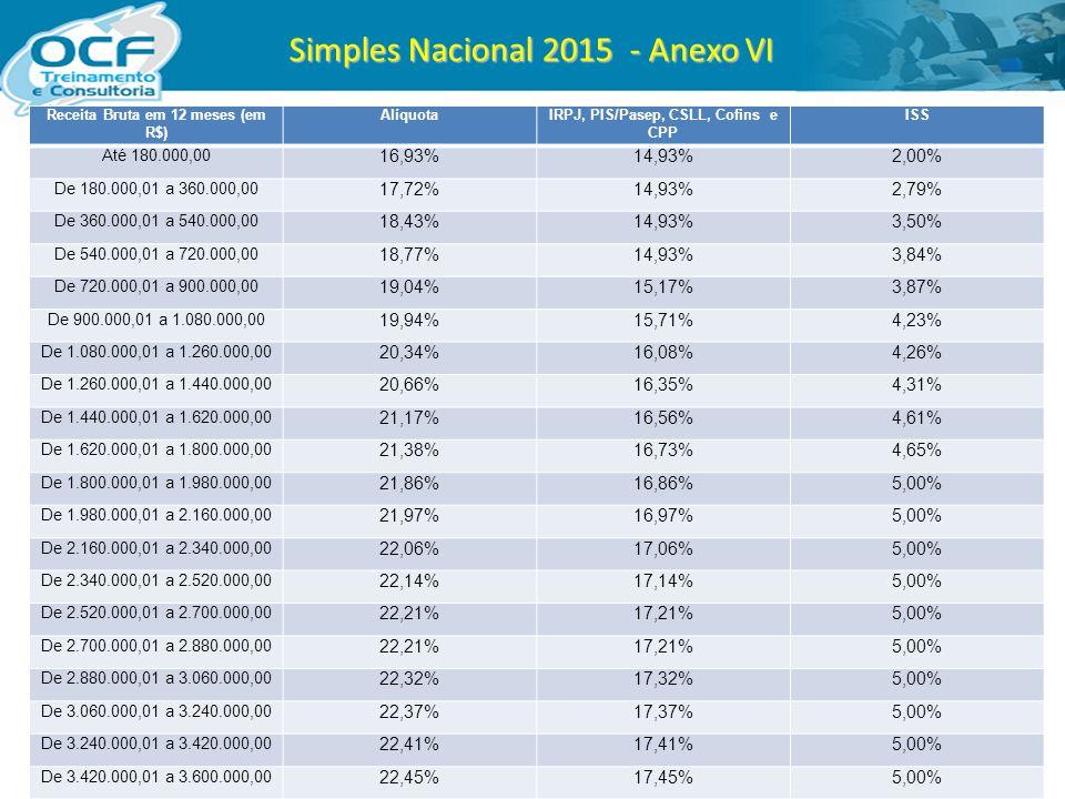 Simples Nacional 2015 - Anexo VI Receita Bruta em 12 meses (em R$) AlíquotaIRPJ, PIS/Pasep, CSLL, Cofins e CPP ISS Até 180.000,00 16,93%14,93%2,00% De