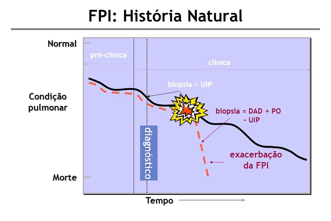 FPI: História Natural Normal Condição pulmonar Morte exacerbação da FPI Tempo diagnóstico pré-clínica cliníca biopsia = UIP biopsia = DAD + PO - UIP