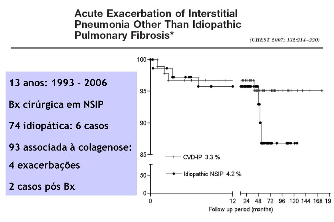 13 anos: 1993 – 2006 Bx cirúrgica em NSIP 74 idiopática: 6 casos 93 associada à colagenose: 4 exacerbações 2 casos pós Bx