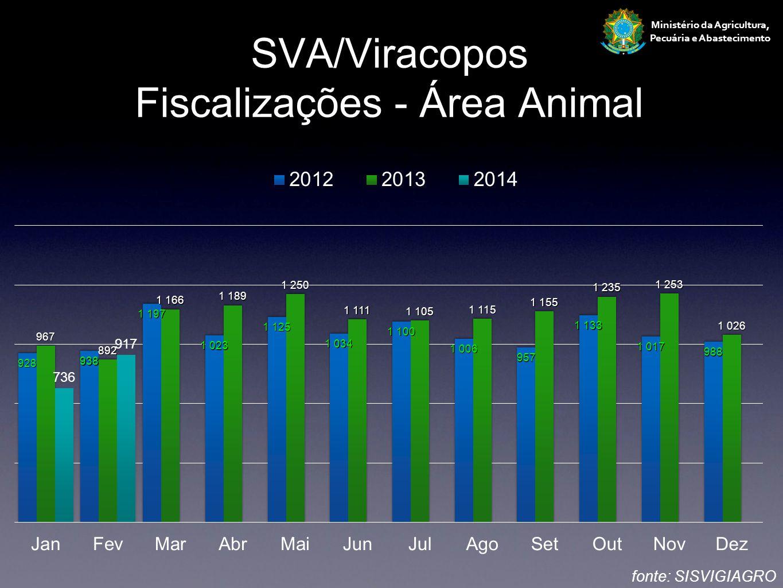 Ministério da Agricultura, Pecuária e Abastecimento SVA/Viracopos Fiscalizações - Área Animal fonte: SISVIGIAGRO