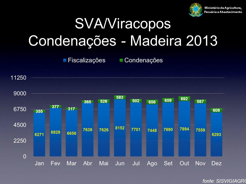Ministério da Agricultura, Pecuária e Abastecimento SVA/Viracopos Condenações - Madeira 2013 fonte: SISVIGIAGRO