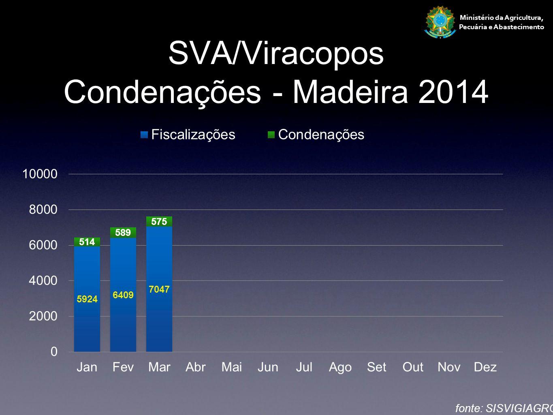 Ministério da Agricultura, Pecuária e Abastecimento SVA/Viracopos Condenações - Madeira 2014 fonte: SISVIGIAGRO