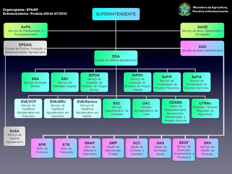 Ministério da Agricultura, Pecuária e Abastecimento fonte: SISVIGIAGRO SVA/Viracopos Fiscalizações - Área Vegetal