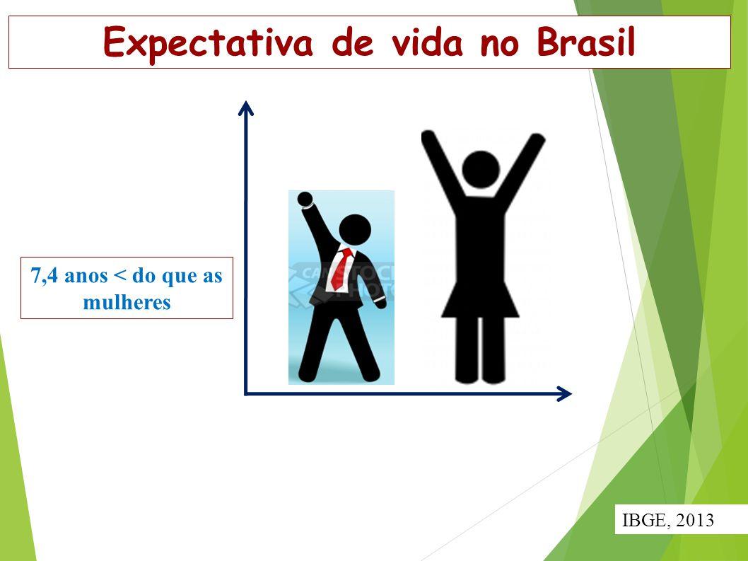 Expectativa de vida no Brasil 7,4 anos < do que as mulheres IBGE, 2013