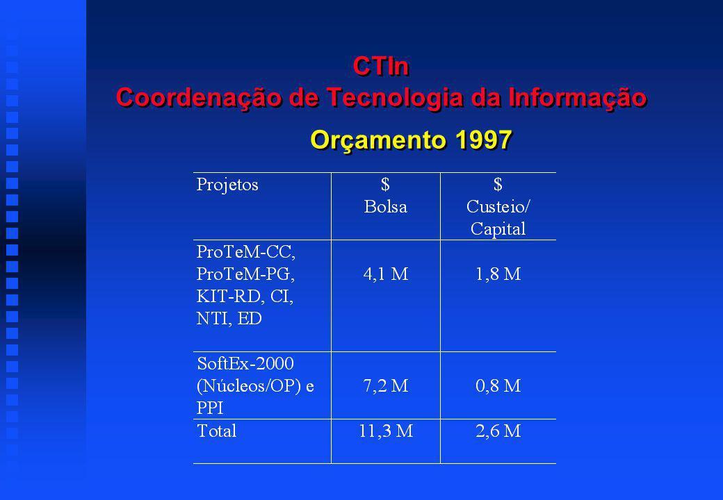 CTIn Coordenação de Tecnologia da Informação Orçamento 1997