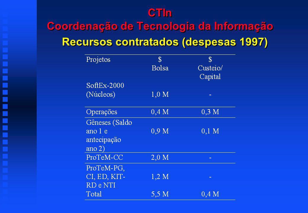 CTIn Coordenação de Tecnologia da Informação Recursos contratados (despesas 1997)