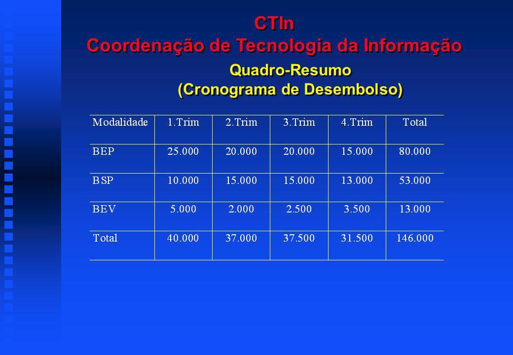 Quadro-Resumo (Cronograma de Desembolso) CTIn Coordenação de Tecnologia da Informação