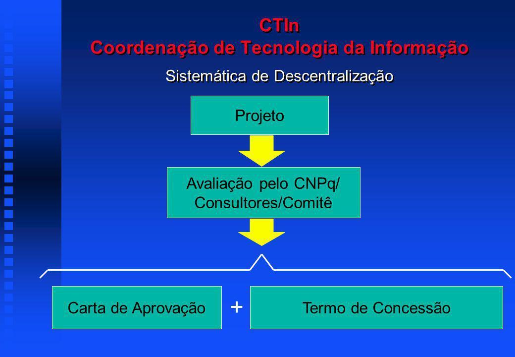 CTIn Coordenação de Tecnologia da Informação Sistemática de Descentralização Projeto Avaliação pelo CNPq/ Consultores/Comitê Carta de Aprovação + Termo de Concessão