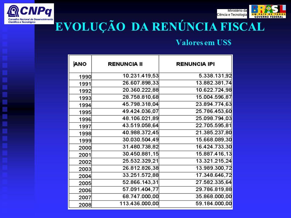 EVOLUÇÃO DA RENÚNCIA FISCAL Valores em US$