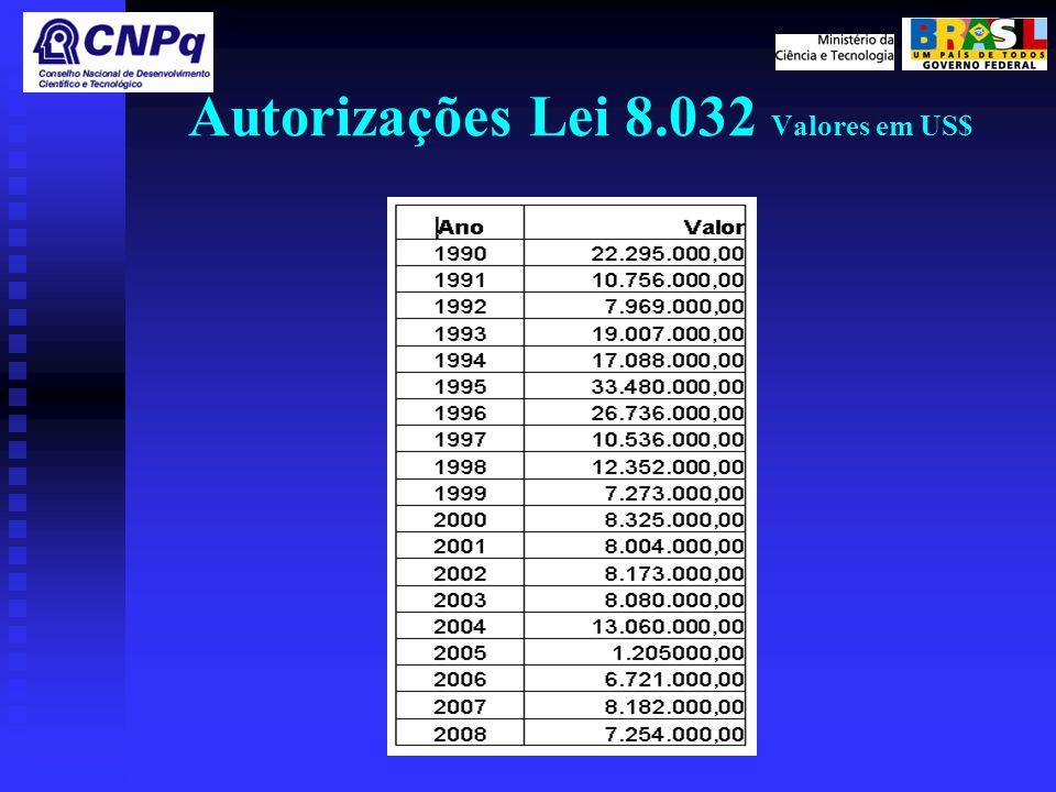 Autorizações Lei 8.032 Valores em US$