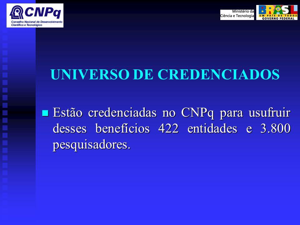UNIVERSO DE CREDENCIADOS Estão credenciadas no CNPq para usufruir desses benefícios 422 entidades e 3.800 pesquisadores.