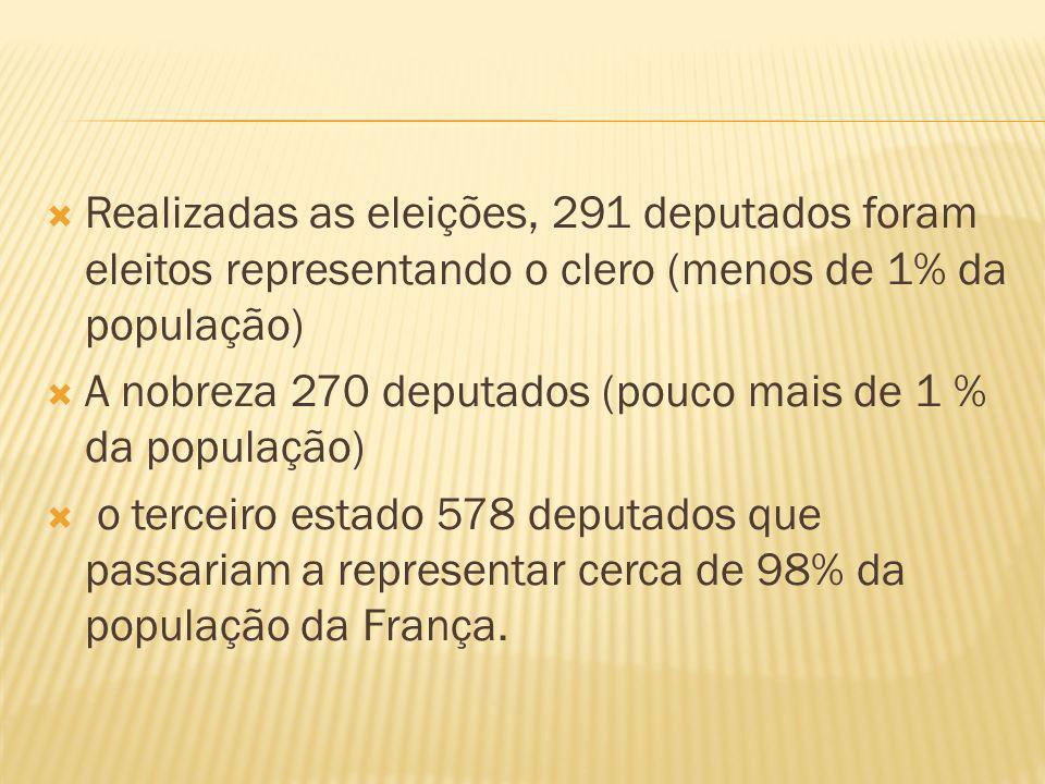  Realizadas as eleições, 291 deputados foram eleitos representando o clero (menos de 1% da população)  A nobreza 270 deputados (pouco mais de 1 % da