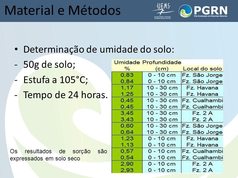 Material e Métodos Determinação de umidade do solo: -50g de solo; -Estufa a 105°C; -Tempo de 24 horas.