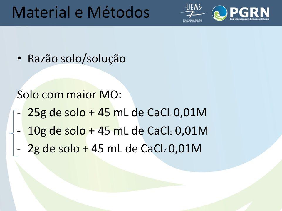 Material e Métodos Razão solo/solução Solo com maior MO: -25g de solo + 45 mL de CaCl 2 0,01M -10g de solo + 45 mL de CaCl 2 0,01M -2g de solo + 45 mL de CaCl 2 0,01M