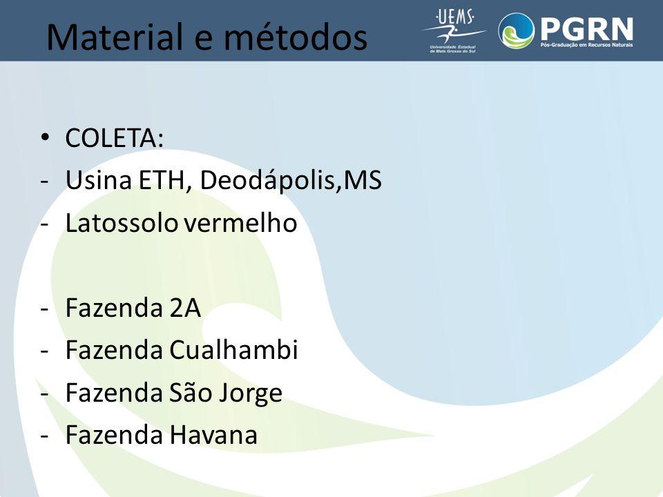 Material e métodos COLETA: -Usina ETH, Deodápolis,MS -Latossolo vermelho -Fazenda 2A -Fazenda Cualhambi -Fazenda São Jorge -Fazenda Havana