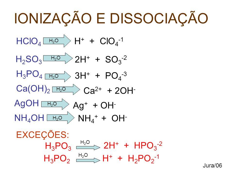 IONIZAÇÃO E DISSOCIAÇÃO HClO 4 H2OH2O H + + ClO 4 -1 H 2 SO 3 H2OH2O 2H + + SO 3 -2 H 3 PO 4 H2OH2O 3H + + PO 4 -3 Ca(OH) 2 H2OH2O Ca 2+ + 2OH - AgOH H2OH2O Ag + + OH - NH 4 OH H2OH2O NH 4 + + OH - EXCEÇÕES: H 3 PO 3 H2OH2O 2H + + HPO 3 -2 H 3 PO 2 H2OH2O H + + H 2 PO 2 -1 Jura/06