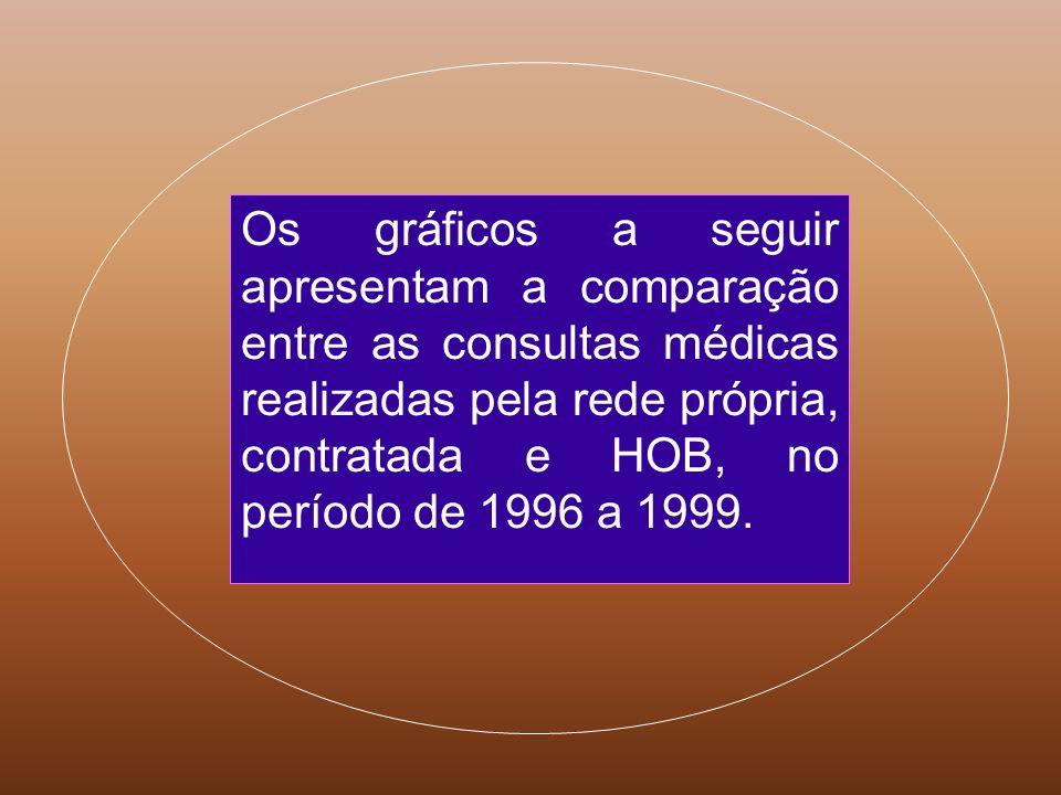 Os gráficos a seguir apresentam a comparação entre as consultas médicas realizadas pela rede própria, contratada e HOB, no período de 1996 a 1999.