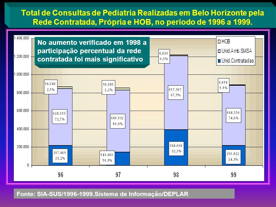 Total de Consultas de Pediatria Realizadas em Belo Horizonte pela Rede Contratada, Própria e HOB, no período de 1996 a 1999.