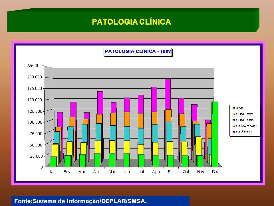 Fonte:Sistema de Informação/DEPLAR/SMSA. PATOLOGIA CLÍNICA