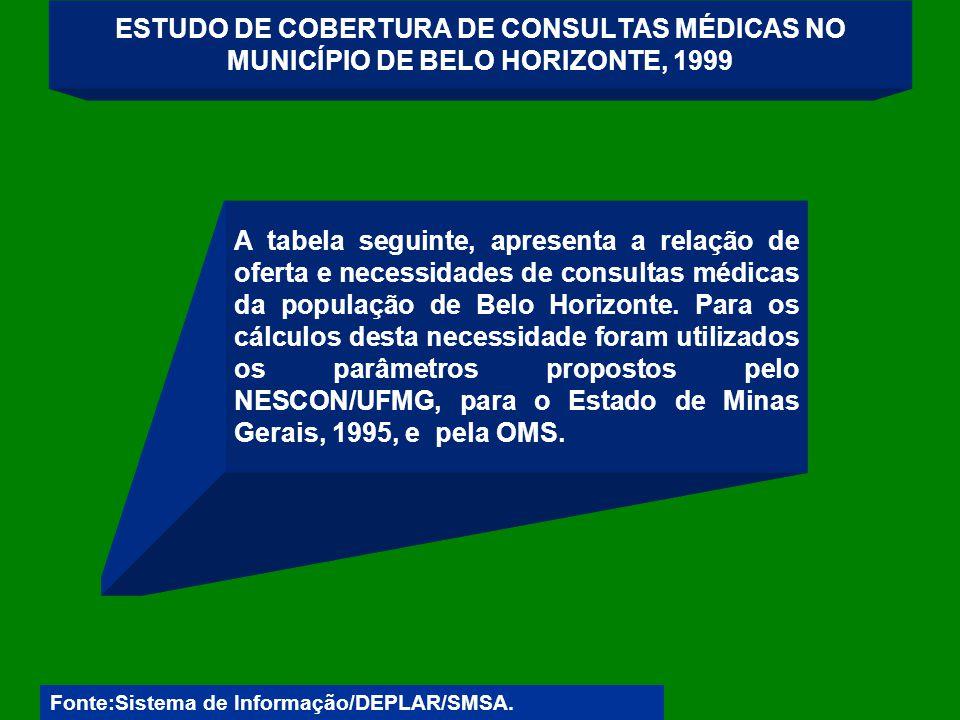 ESTUDO DE COBERTURA DE CONSULTAS MÉDICAS NO MUNICÍPIO DE BELO HORIZONTE, 1999 A tabela seguinte, apresenta a relação de oferta e necessidades de consultas médicas da população de Belo Horizonte.