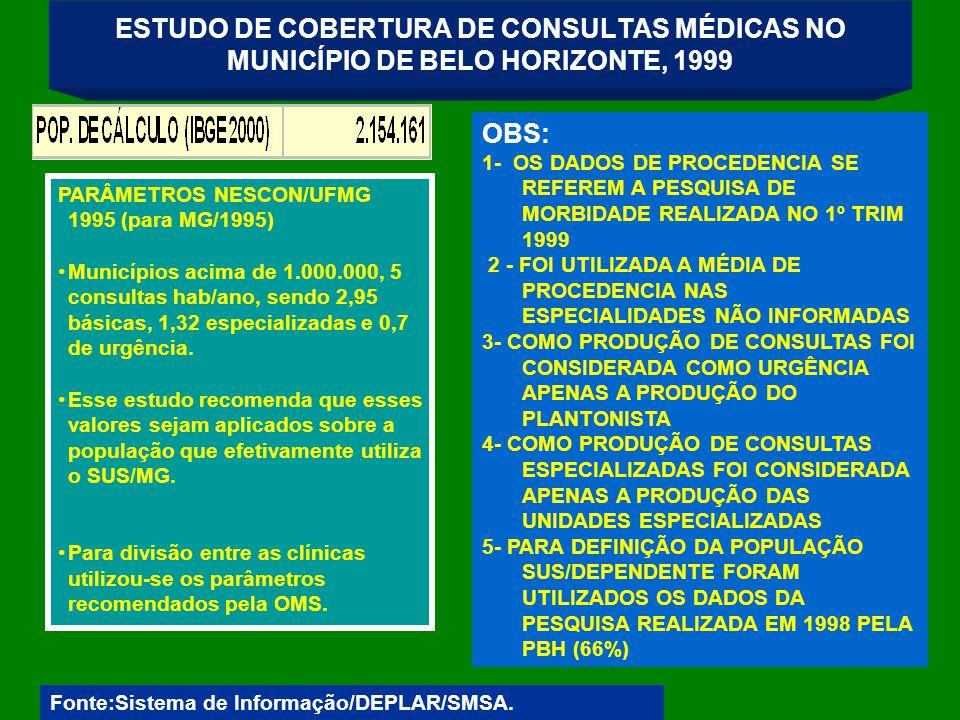 ESTUDO DE COBERTURA DE CONSULTAS MÉDICAS NO MUNICÍPIO DE BELO HORIZONTE, 1999 Fonte:Sistema de Informação/DEPLAR/SMSA.